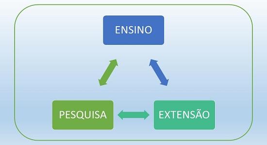 Divulgado o edital do II Simpósio de Ensino, Pesquisa e Extensão do Campus de Castanhal